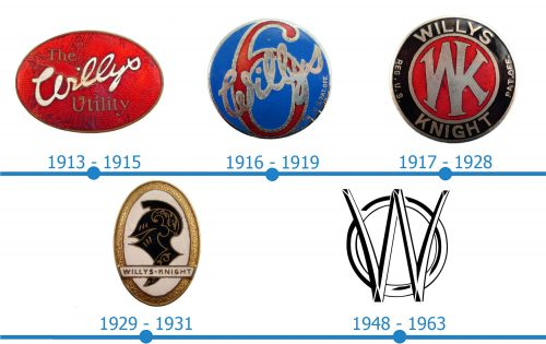 Willys Logo histoire