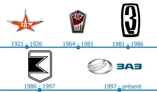 ZAZ Logo histoire