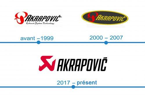 histoire logo Akrapovic