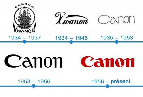histoire logo Canon