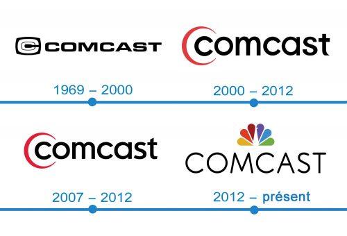 histoire logo Comcast