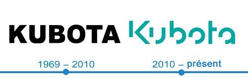 histoire logo Kubota