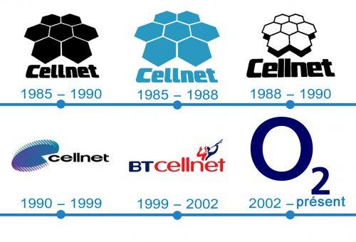 histoire logo O2