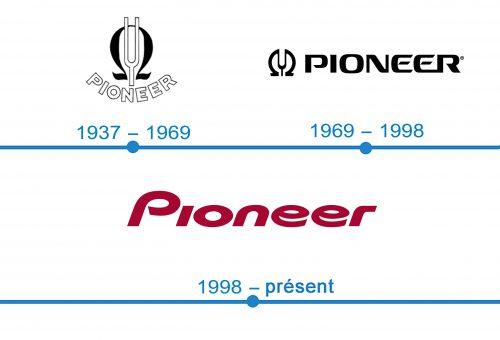 histoire logo Pioneer