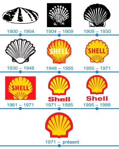 histoire logo Shell