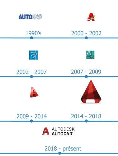 AutoCAD Logo histoire