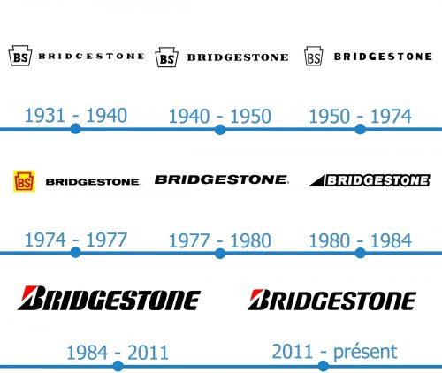 Bridgestone Logo histoire