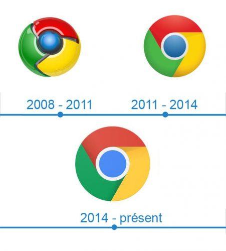 Chrome Logo histoire