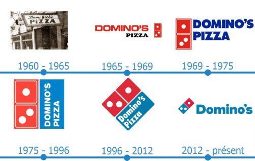 Dominos Pizza Logo histoire