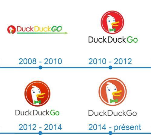 DuckDuckGo Logo histoire