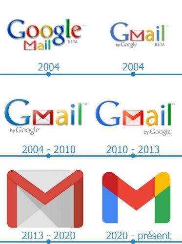 Gmail Logo histoire