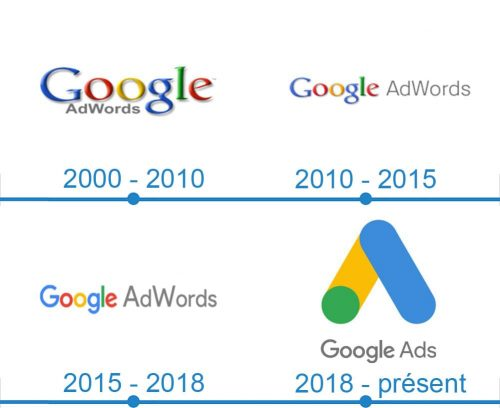 Google AdWords Logo histoire