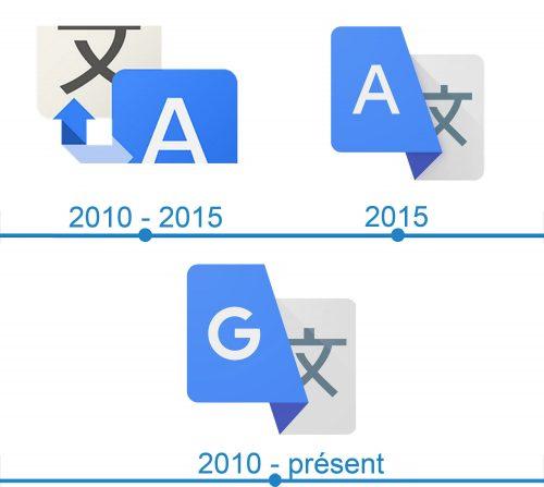 Google Translate Mobile Logo histoire