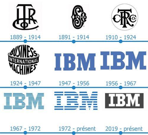 IBM Logo histoire