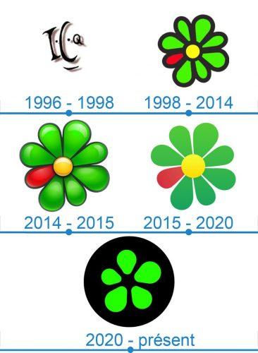 ICQ Logo histoire