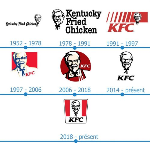 KFC Logo histoire