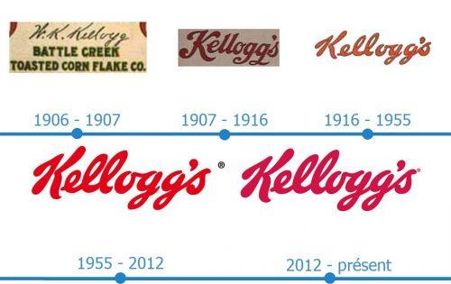Kelloggs Logo histoire