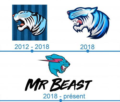 MrBeast Logo histoire