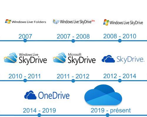 OneDrive Logo histoire