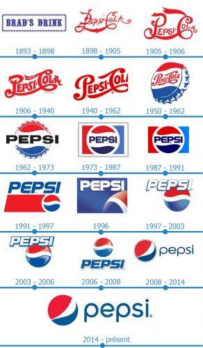 Pepsi Logo histoire