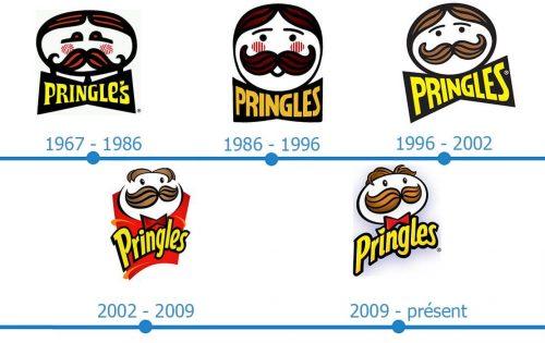 Pringles Logo histoire