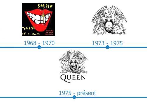 Queen Logo histoire