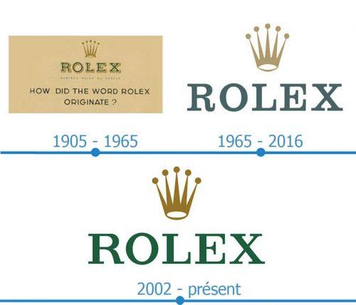 Rolex Logo histoire