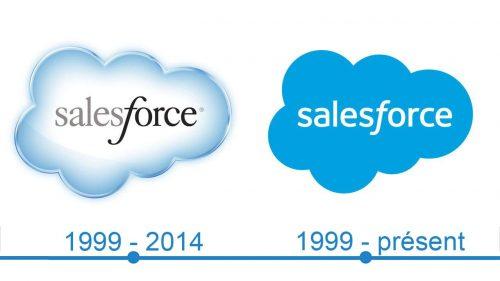Salesforce Logo histoire