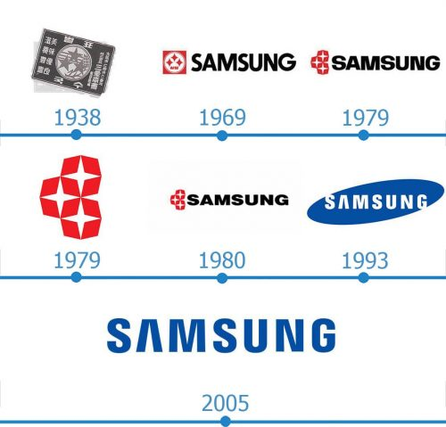 Samsung Logo histoire