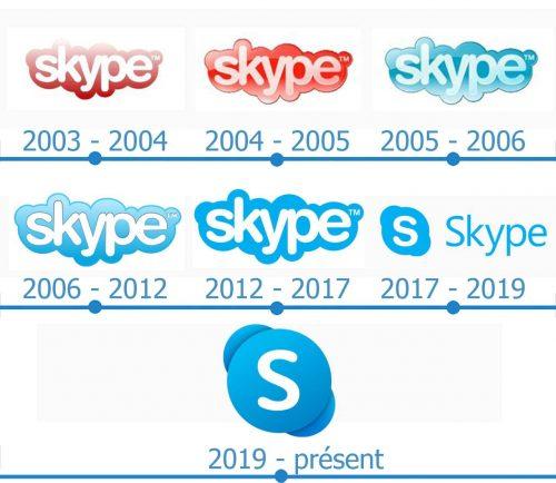 Skype Logo histoire