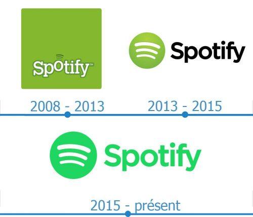 Spotify Logo histoire