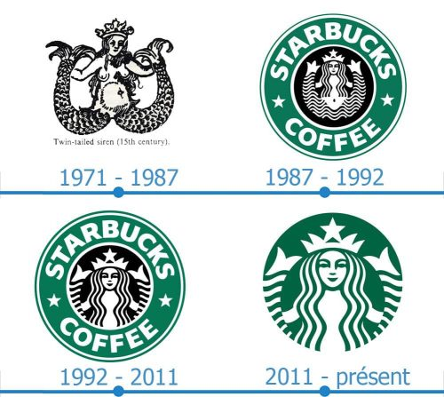 Starbucks Logo histoire