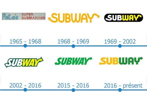 Subway Logo histoire