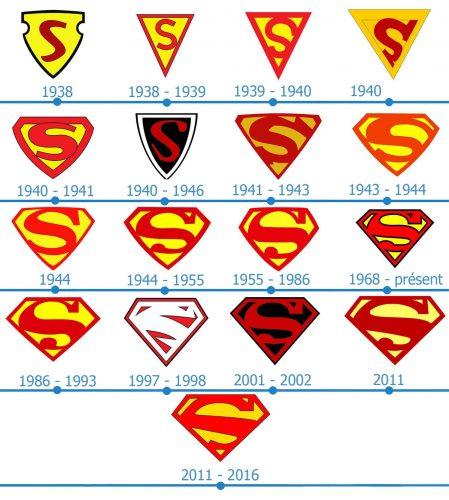 Superman Logo histoire