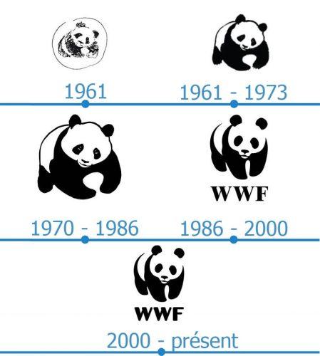 WWF Logo histoire