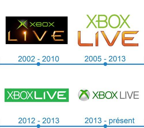 Xbox Live Logo histoire
