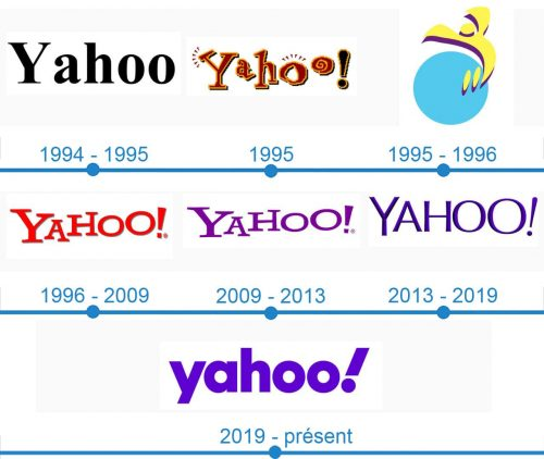 Yahoo Logo histoire