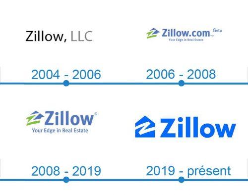 Zillow Logo histoire