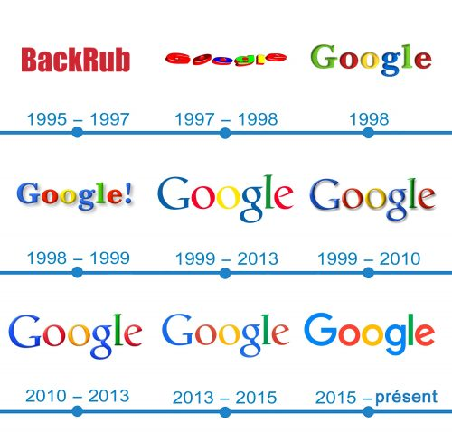 histoire logo Google