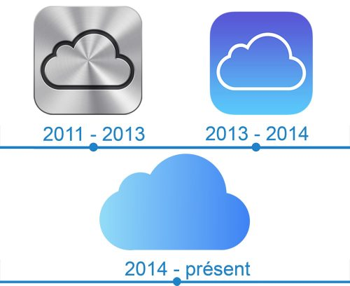 iCloud Logo histoire