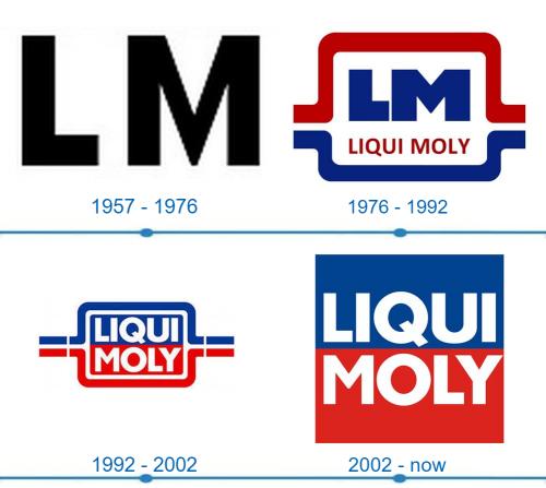 Liqui Moly Logo histoire