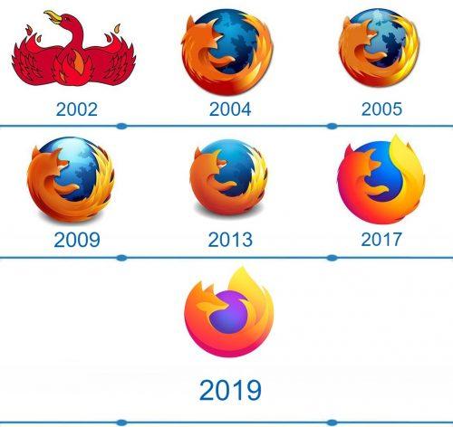 Mozilla Firefox Logo histoire