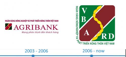 Agribank Logo histoire