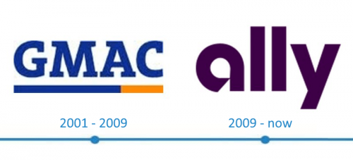Ally Financial Logo histoire