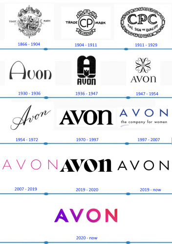 Avon Logo histoire