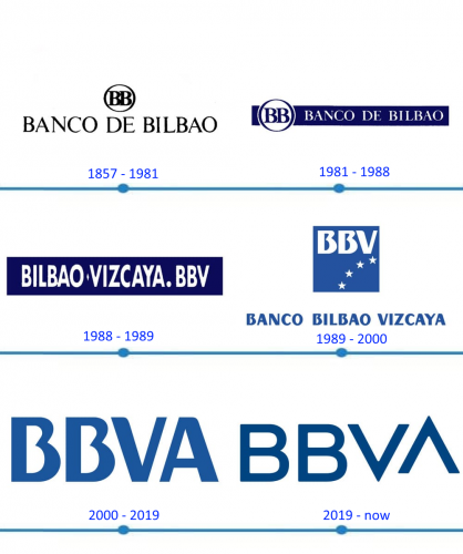 BBVA Logo histoire