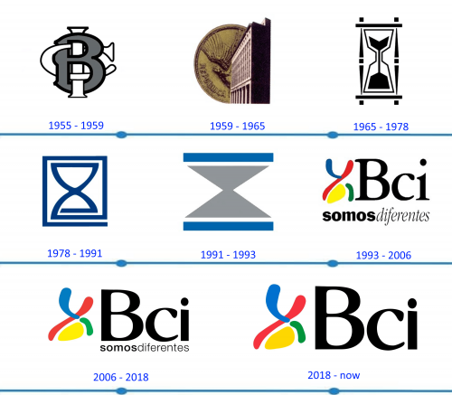BCI Logo histoire