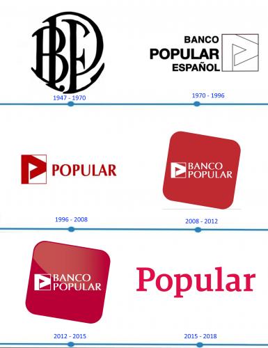 Banco Popular Logo histoire