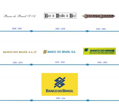 Banco do Brasil Logo histoire