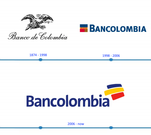 Bancolombia Logo histoire